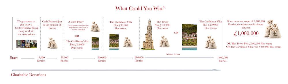 What could you win plus £1m landscape copy.jpg