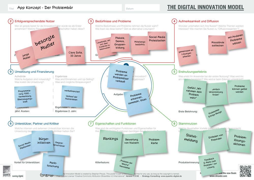 2016-02-15-Digital-Innovation-Model-Poster-1.3-FINAL_NOTIZEN.jpg