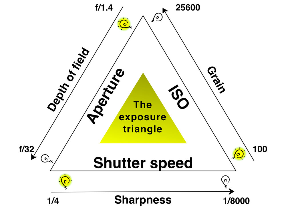 - The Exposure Triangle shows three ways we can control light using camera controls which is aperture, shutter speed and ISO.*Aperture - the amount of light going through a lens*Shutter speed - how long the film or sensor is exposed*ISO - how sensitive the film or sensor is to light
