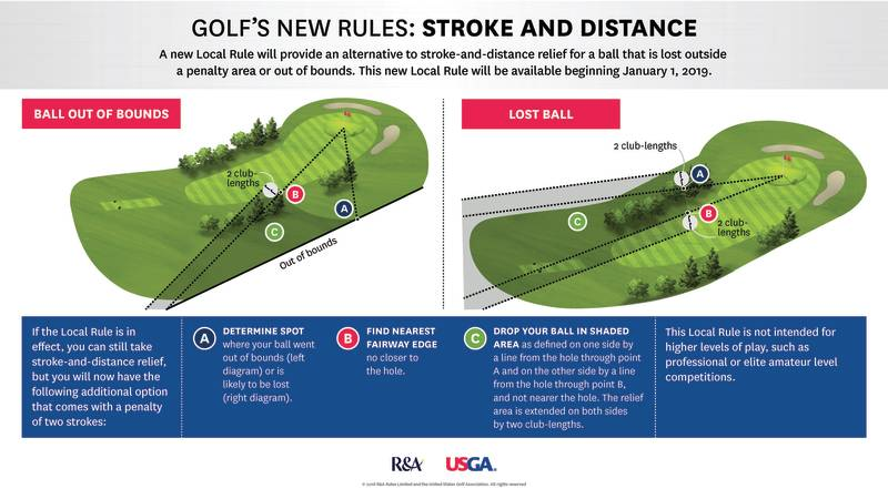 USGA Alternative to Stoke and Distance.png