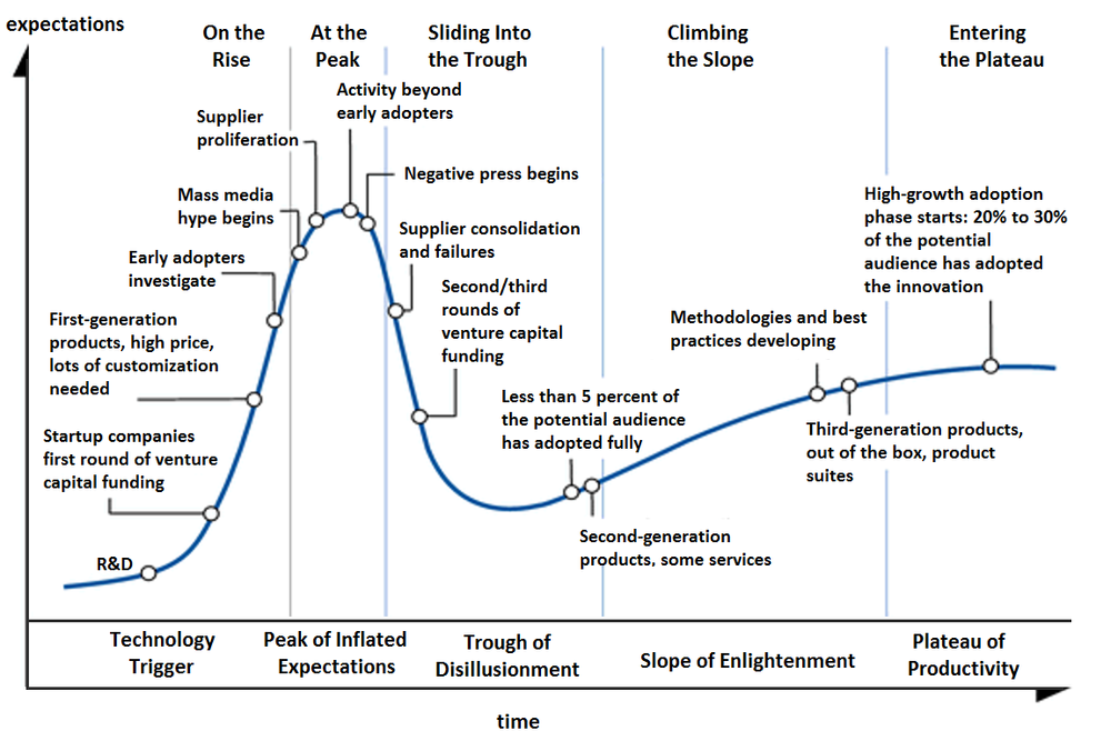Hype Cycle for Technology as defined by Gartner