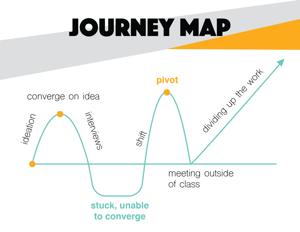 Brightn_Journey Map.png