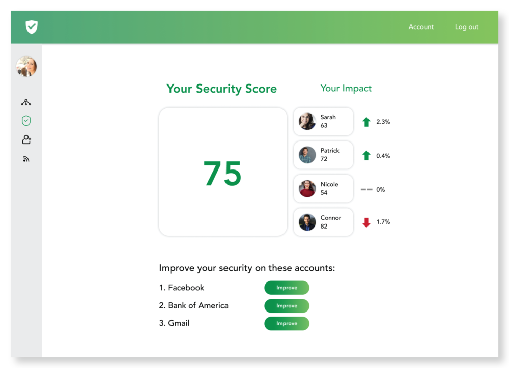 View your security score and your impact on others whom you care about