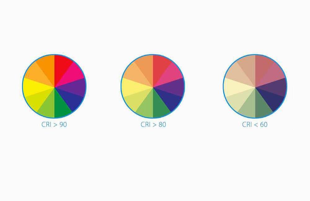 CRI 90+ - L'indice de rendu des couleurs est la mesure de la capacité d'une source lumineuse à afficher les couleurs de manière réalisteL'IRC se situe généralement entre 0 et 100Plus l'IRC est élevé, meilleure est la capacité de rendu naturel des couleurs