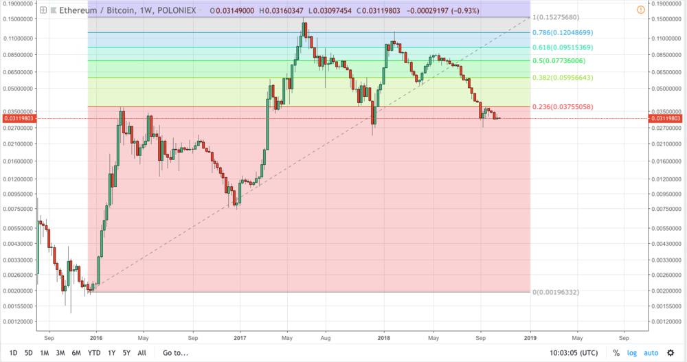 ETH/BTC in logarithmic chart