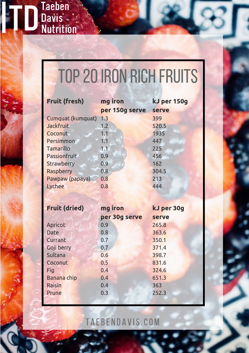 Top 20 Iron Rich Fruits.png