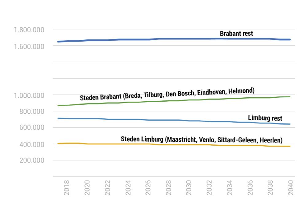 Ontwikkeling aantal inwoners Brabant en Limburg