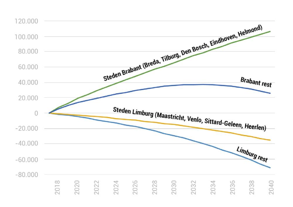 Verschil in aantal inwoners Brabant en Limburg ten opzichte van 2017