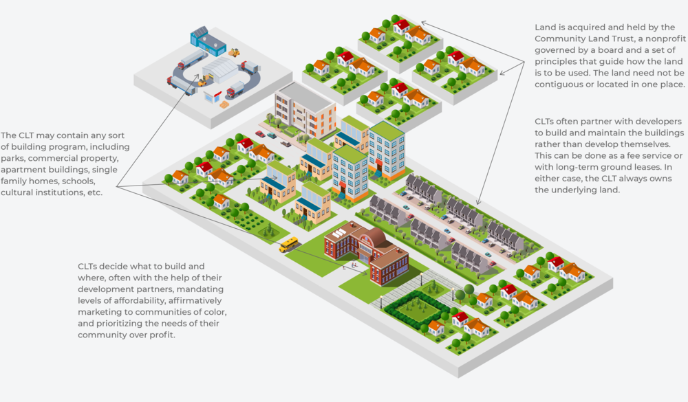 Rooted_Communitiies_CLT_Infographic_Final_Proof_4_Cropped.png