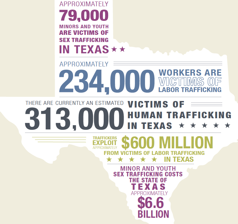human_trafficking_in_texas.png