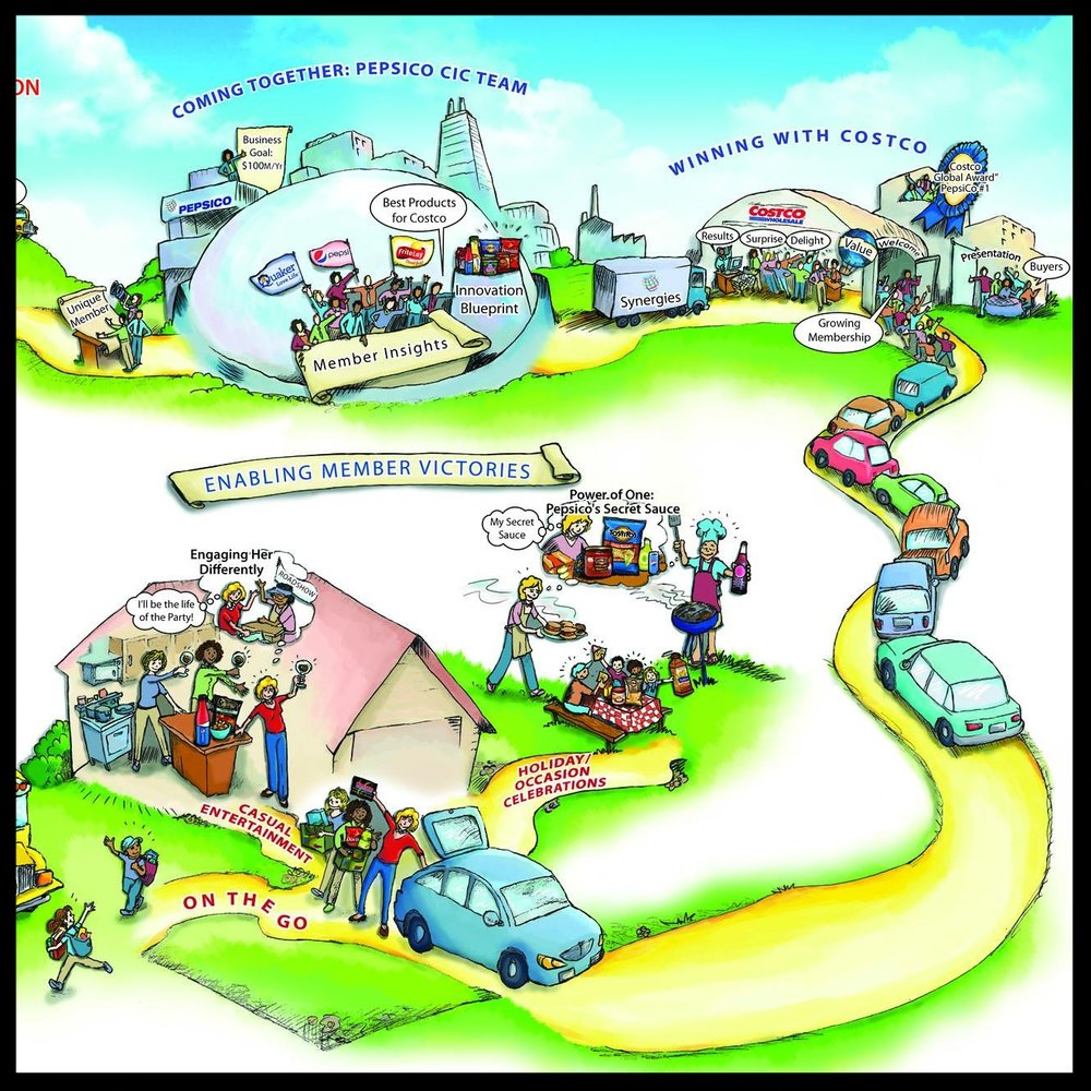 Strategy illustration: Retail