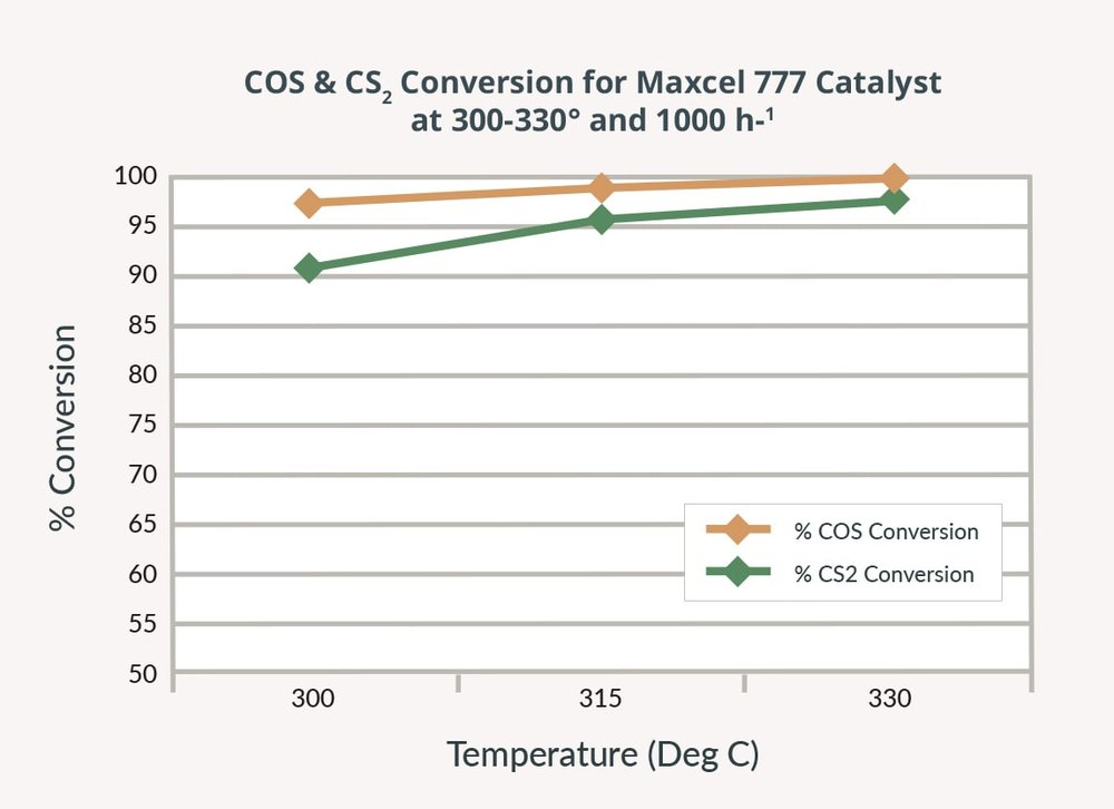 maxcel - COS conversion.jpg