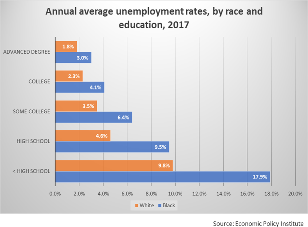 Annual average unemployment rates, by race and education, 2017 - bar transparent copy.png