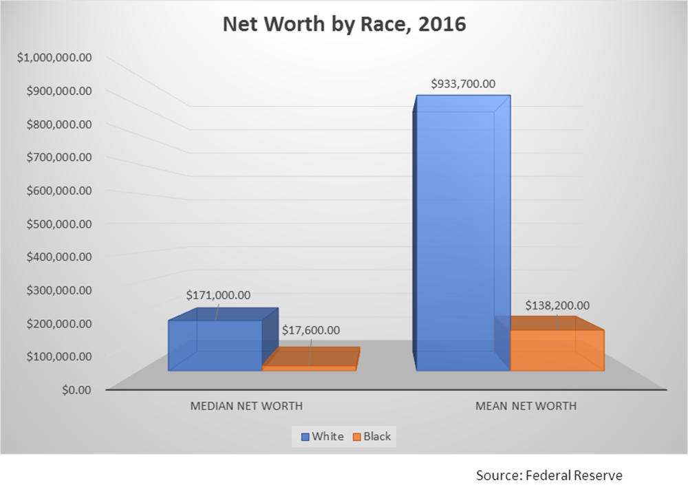 Net worth by race, 2016 - transparent copy.png
