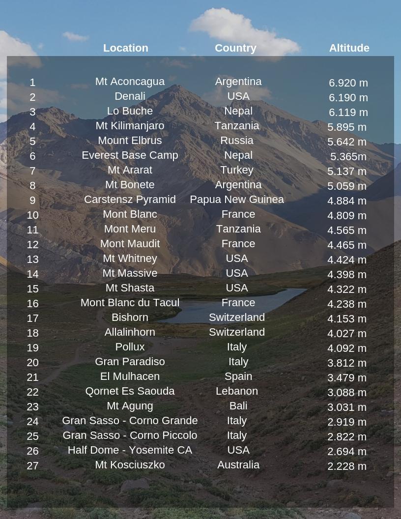 Mountaineering Achievements.jpg