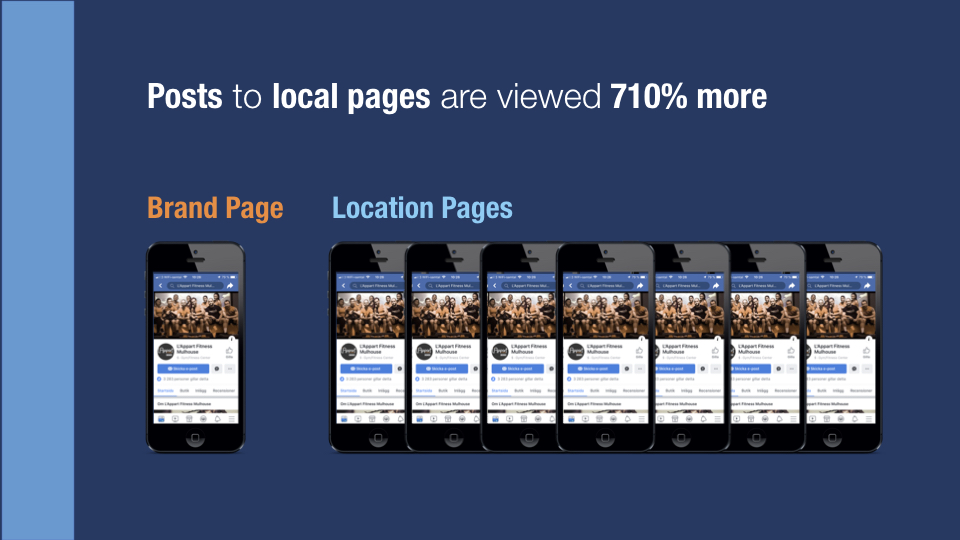 Figure 1 - Local posts received 710% more views per fan.
