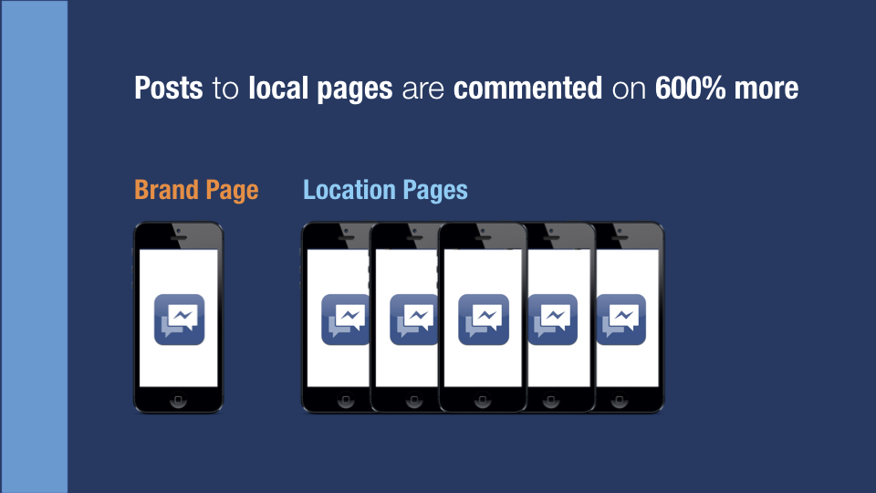 Figure 2 - Local posts received 600% more comments per fan.