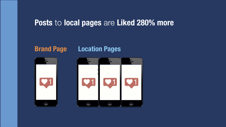 Figure 3 - Local posts average 280% more Likes per fan.