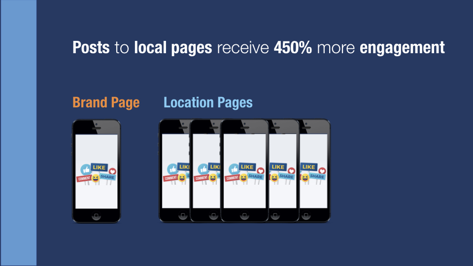 Figure 4 - Local posts average 450% more total engagement per fan.