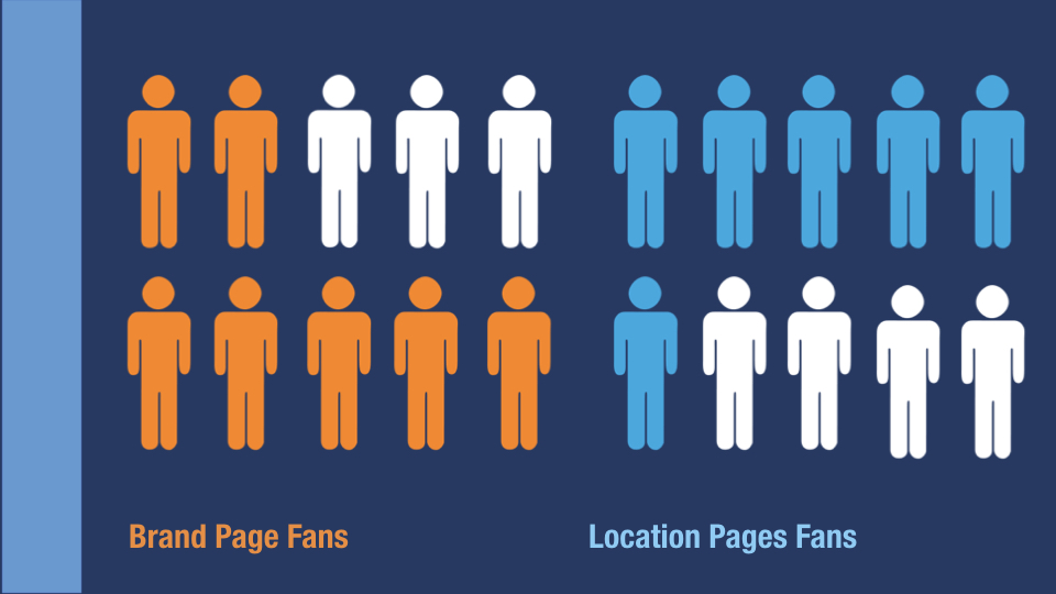 Figure 5 - Brand page organic reach is up to 21% while local page reach averages 58%