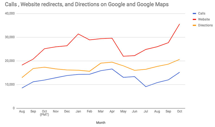 Volume of monthly calls, website visits, and requests for directions for O'Learys on Google and Google Maps