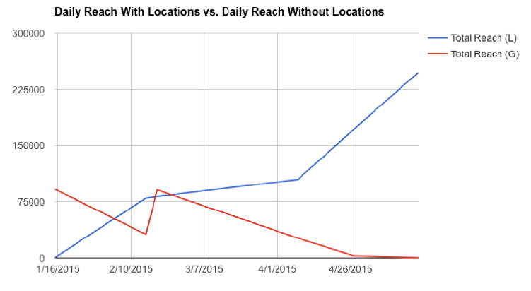 Fitness24Seven's Daily Reach With vs Without Location Pages. The daily reach on local pages completely outperforms the global page.