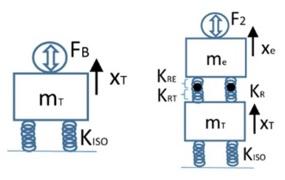 Figure 1-Single Mass   Figure 2-Two-Mass