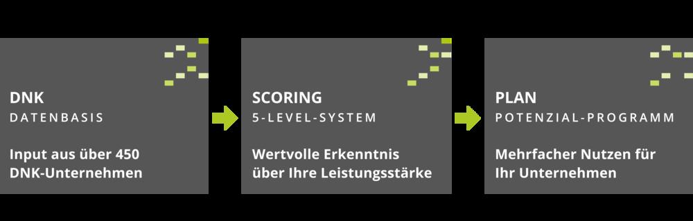 score4more