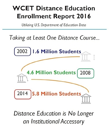 WCET Distance Education Report 2016.JPG