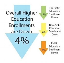 """There is significant (17%) Retrenchment in For-Profit College Enrollment"""