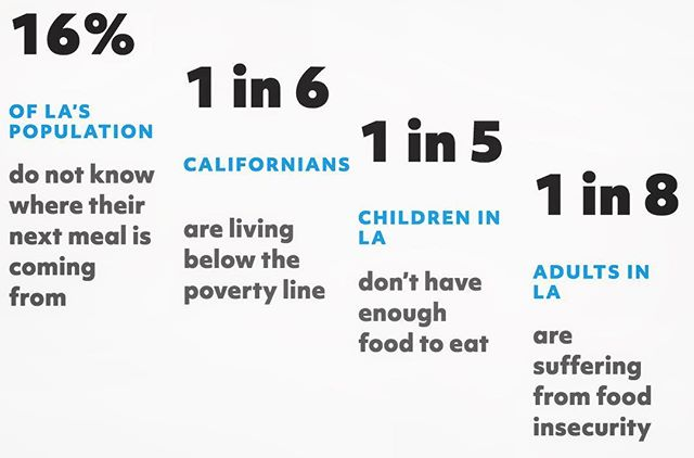 • 2018 STATS • #savethehumans #STH #sthcampaign #foodinsecure #endinghunger #homeless #povertyline #losangeles #lacounty #california #helpingeachother #statistics