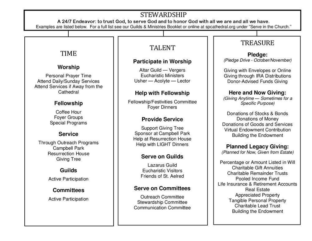 Stewardship Chart-page-001.jpg