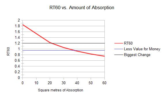 rt60 vs absorption.jpg