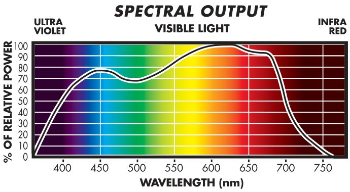 sunmaster-PAR-McCreeCurve-spectrum.png