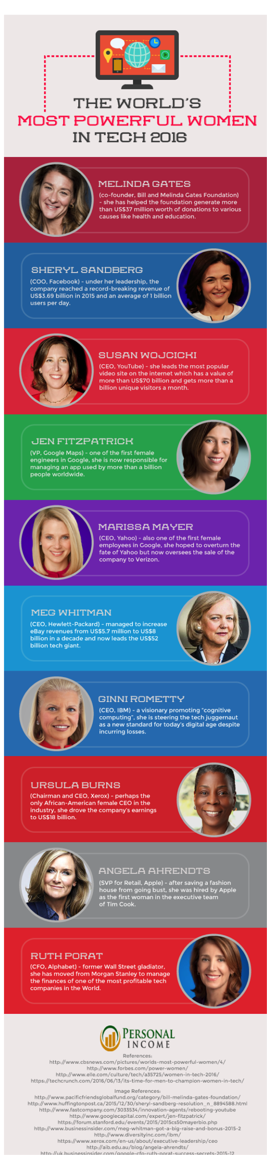 PersonalIncome.com / http://www.personalincome.org/worlds-most-powerful-women-in-tech/