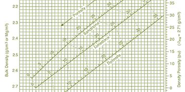 Calculators and Charts -