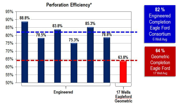 perforation_efficiency-resized-600.png