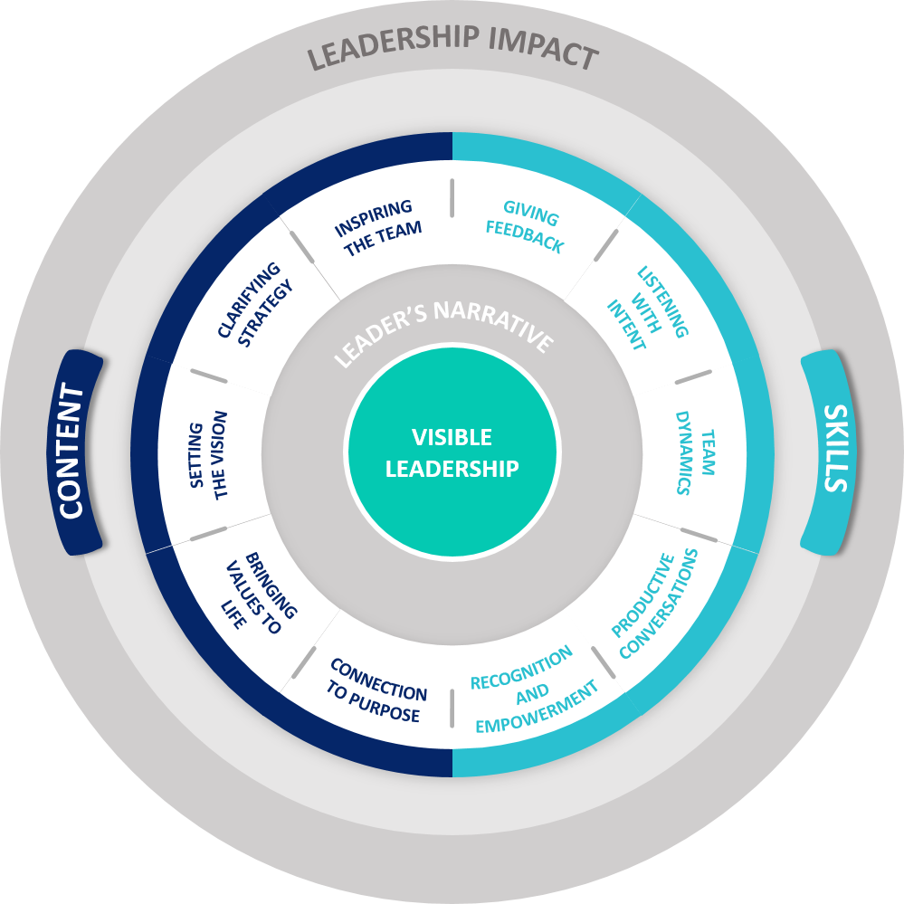 Visible Leadership Model ™ - Visible Leadership is about knowing who you are, and having the narrative and skills you need to truly engage your teams and stakeholders in your agenda. It's all about bringing people with you.