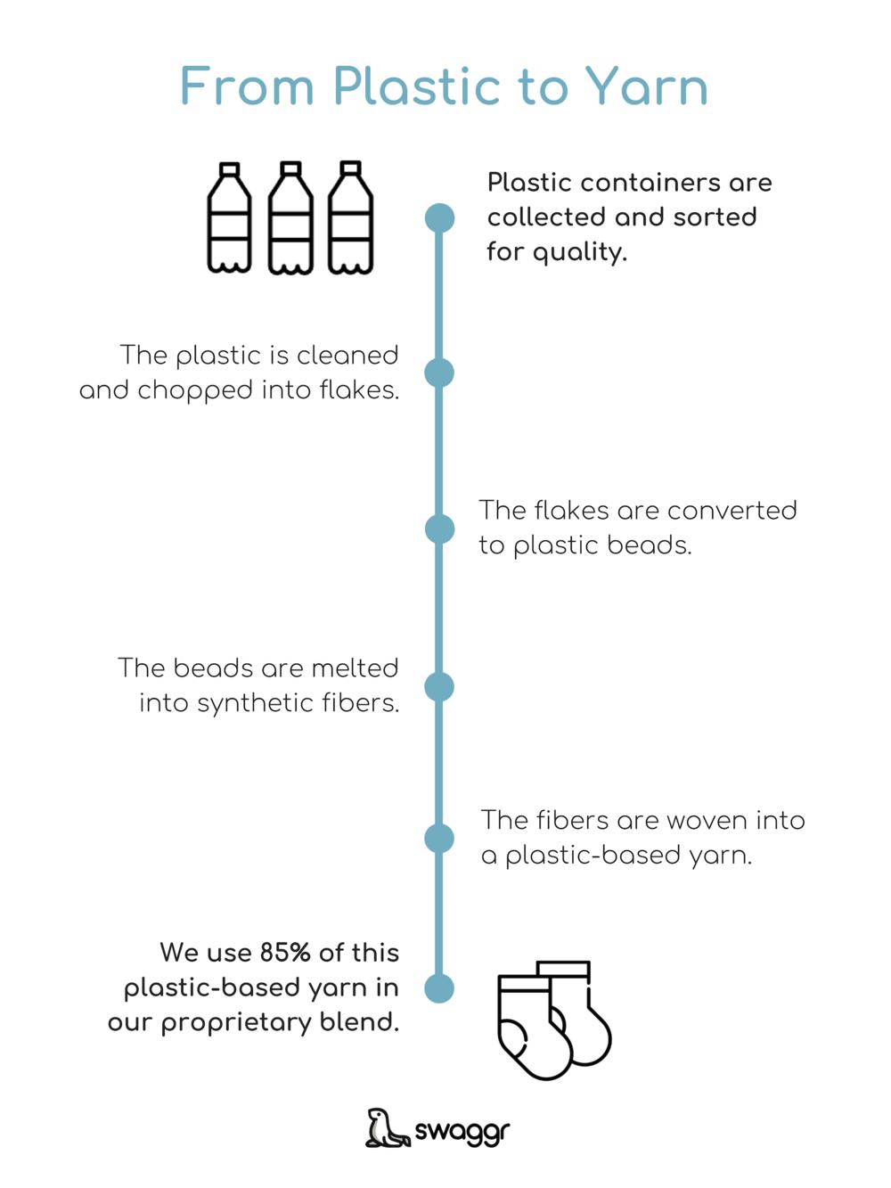 Plastic-process.png