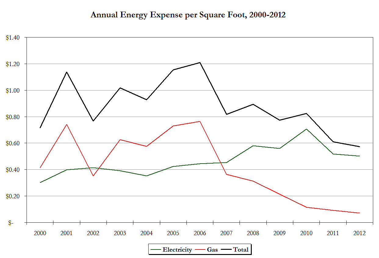 Annual Energy Expense per S.F.