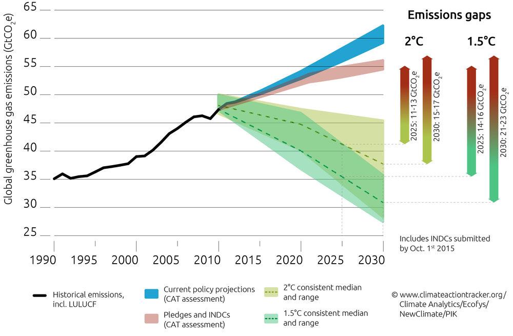 CAT_emissions_gap_151001-01
