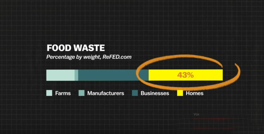43% of food waste is from homes.
