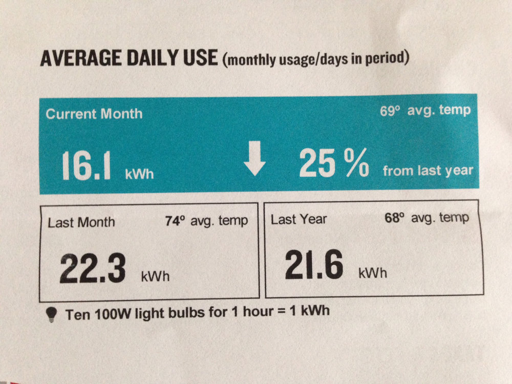 Laurie's documented drop in energy use.