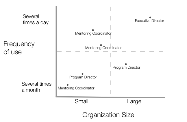 Study participants; shown by how often they use the reporting tool and the size of their organization.