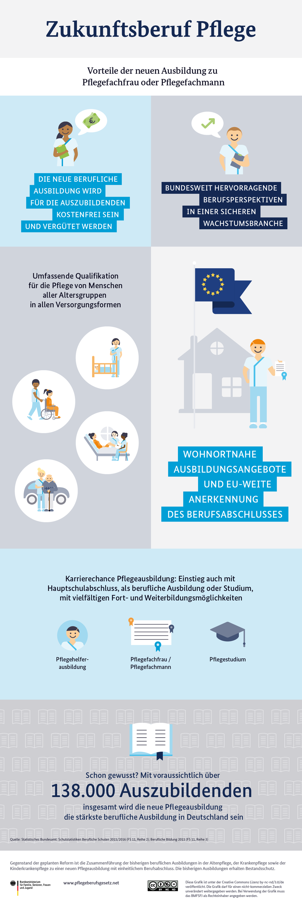 © ]init[ AG – Illustrated and designed for the German Ministry of Family Affairs, Senior Citizens, Women and Youth (BMFSFJ) while working at ]init[ AG.