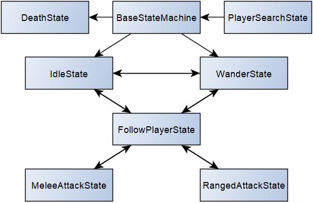 AI Finite State machine flowchart.