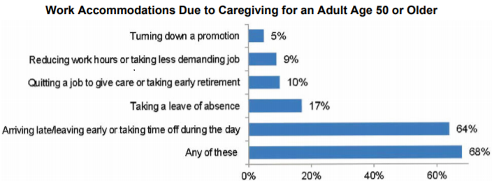 Caregiving Impact on Employee Performance.png