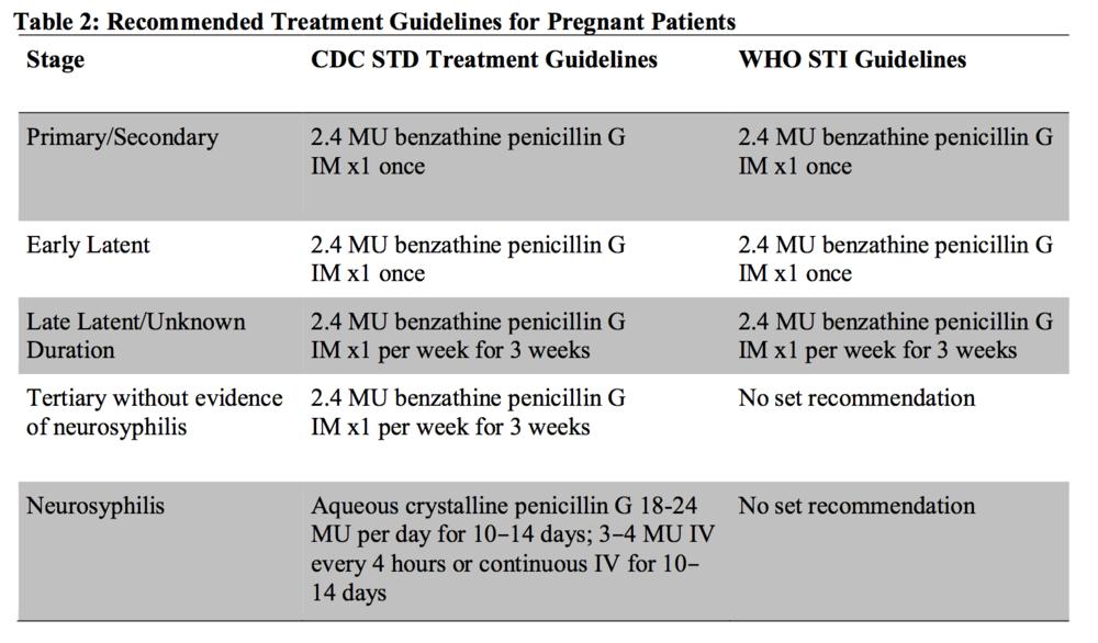 Mani, SB, Pegany, R, Sheng, D, Wendel, SK, Gaydos, CA. Maternal syphilis: Variations in prenatal screening, treatment, and diagnosis of congenital syphilis. Col Med Rev. 2017 March 6; 1(2):20-29. doi: 10.7916/D8475NSR