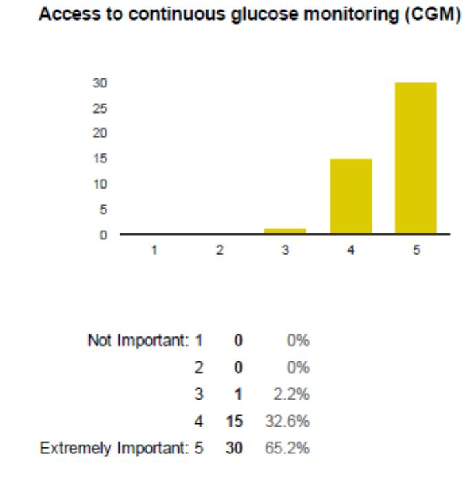 Access to CGM