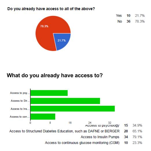 Access what